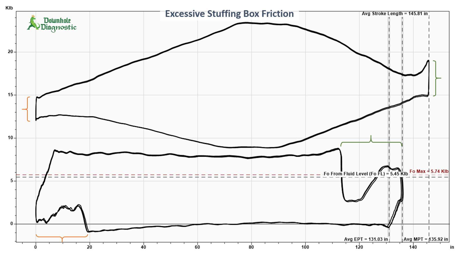 Stuffing Box Friction