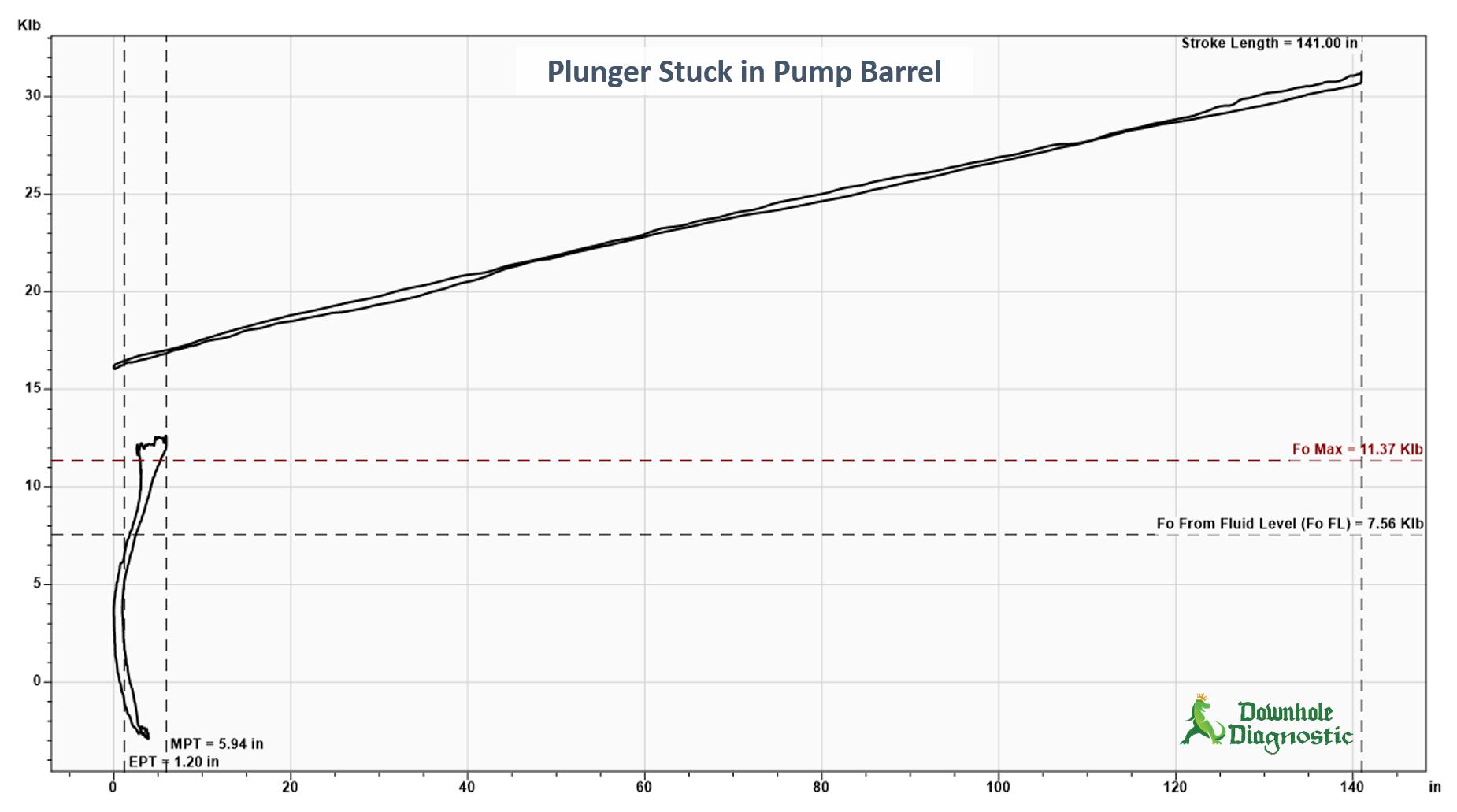 Plunger Stuck in Pump Barrel