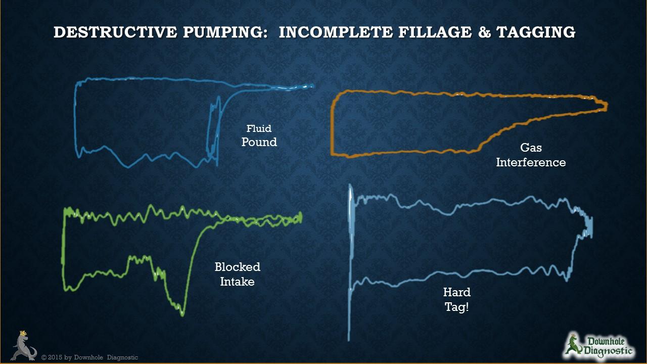 Destructive Pumping