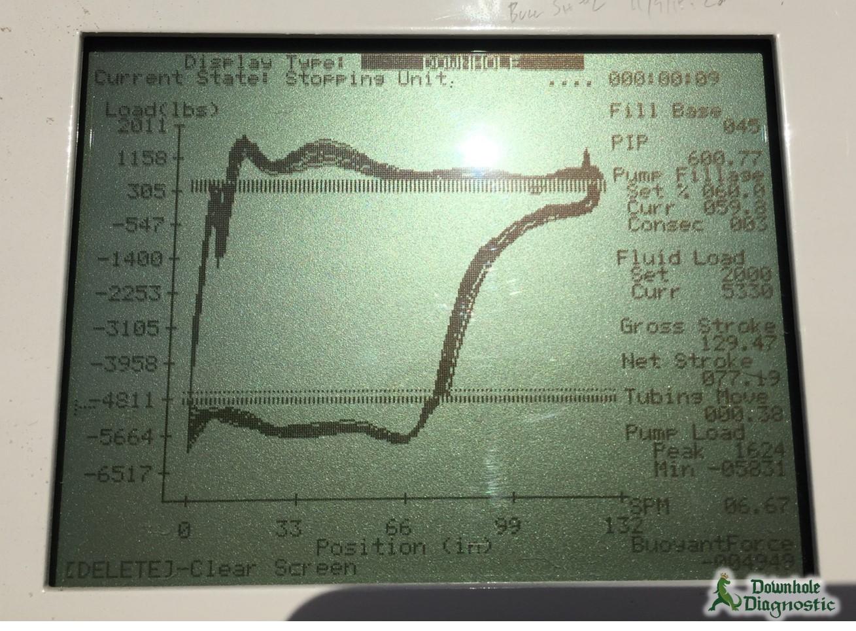 Lufkin POC - Gas Interference & Tag