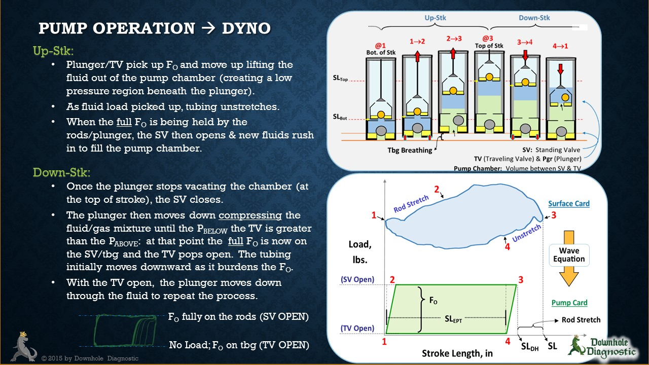 Dynamometer Card Interpretation
