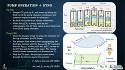 Dynamometer Card Interpretation