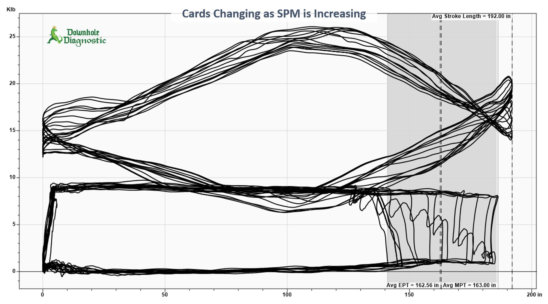 Changing SPM