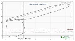 Rods Sticking in Paraffin