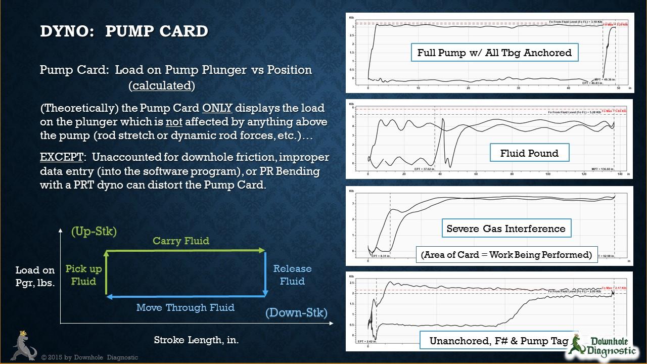 Pump Dynamometer Card