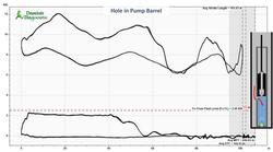 Hole in Pump Barrel