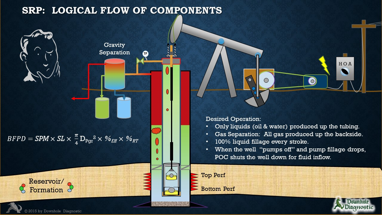 Rod Pumping System Concepts
