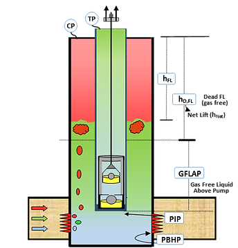 A wellbore schematic of a rod pumped well illustrating the GFLAP, BHP, PBHP, and PIP and how this data can be acquired by a Well Tech from an Echometer Fluid Level Shot.