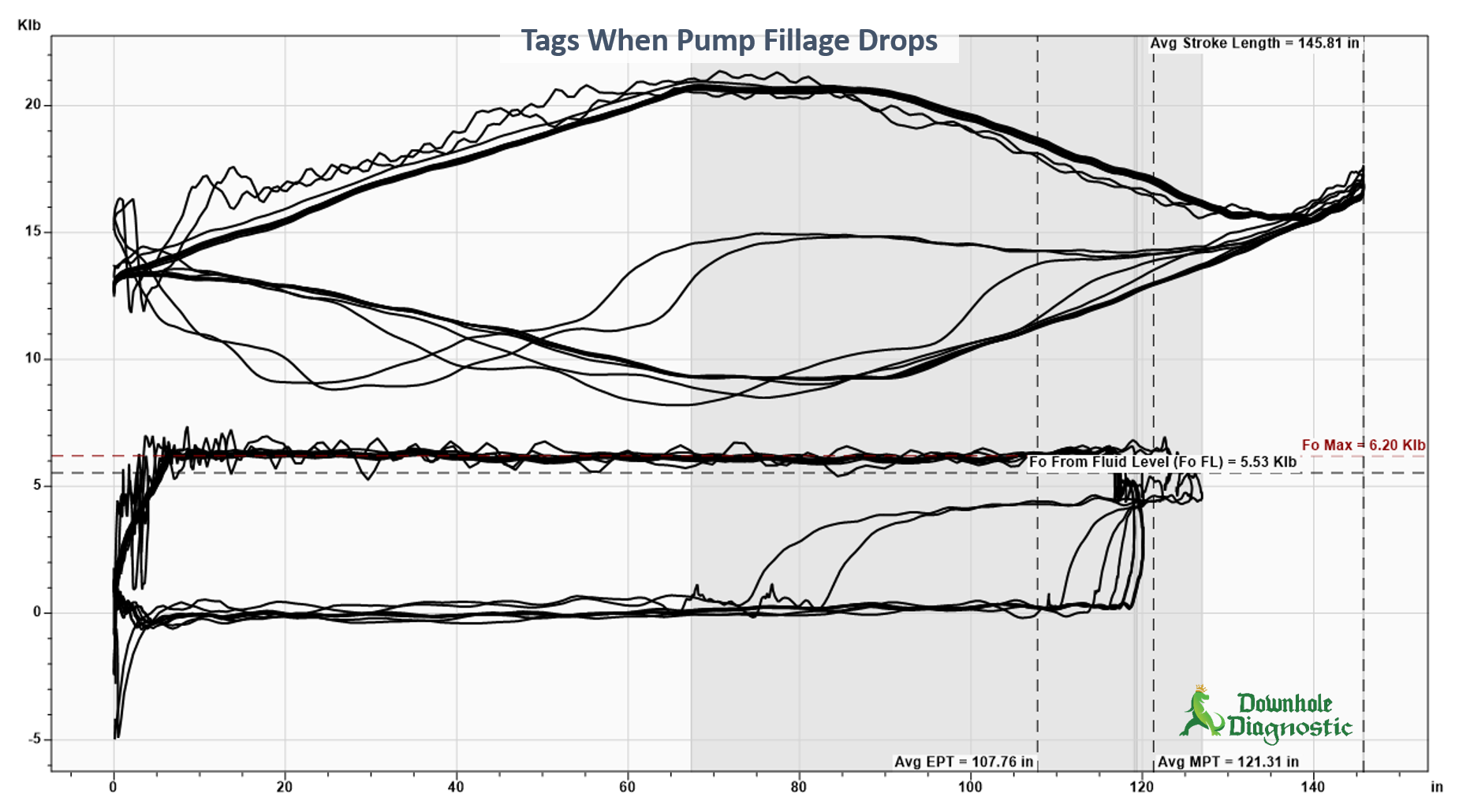 Pump Tag - Based on Fillage