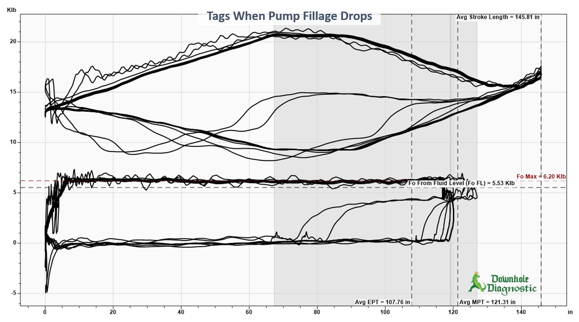 Pump Tag - Based on Fillage