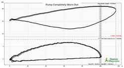 Worn Pump - Worn Out
