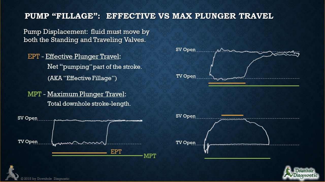 Liquid vs Effective Pump Fillage