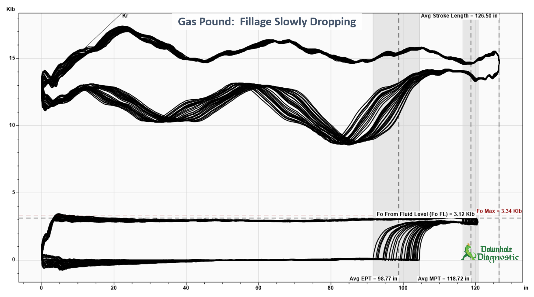 Gas Pound - Fillage Slowly Dropping