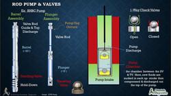 Downhole Rod Pump