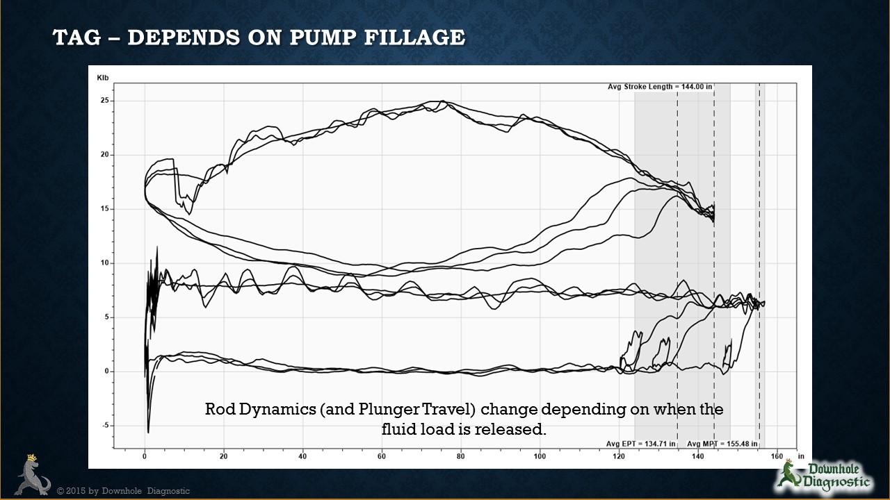 Plunger Spacing: Function of Fillage