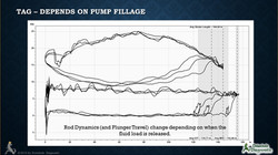 Plunger Spacing: Function of Fillage