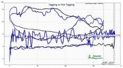Tagging - Tag vs No Tag