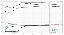 Gas Interference w/ Gas Expansion