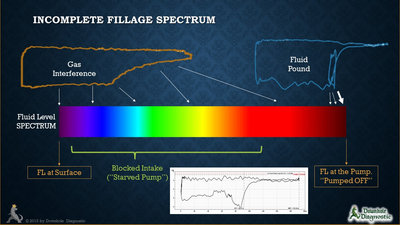 Incomplete Pump Fillage Spectrum