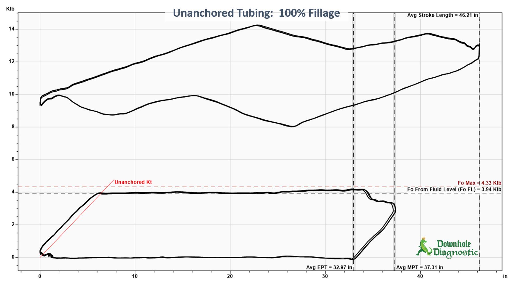Unanchored Tubing