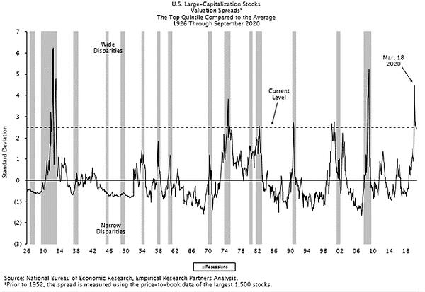 U.S. Large-Cap Valuation Spreads 2020..p