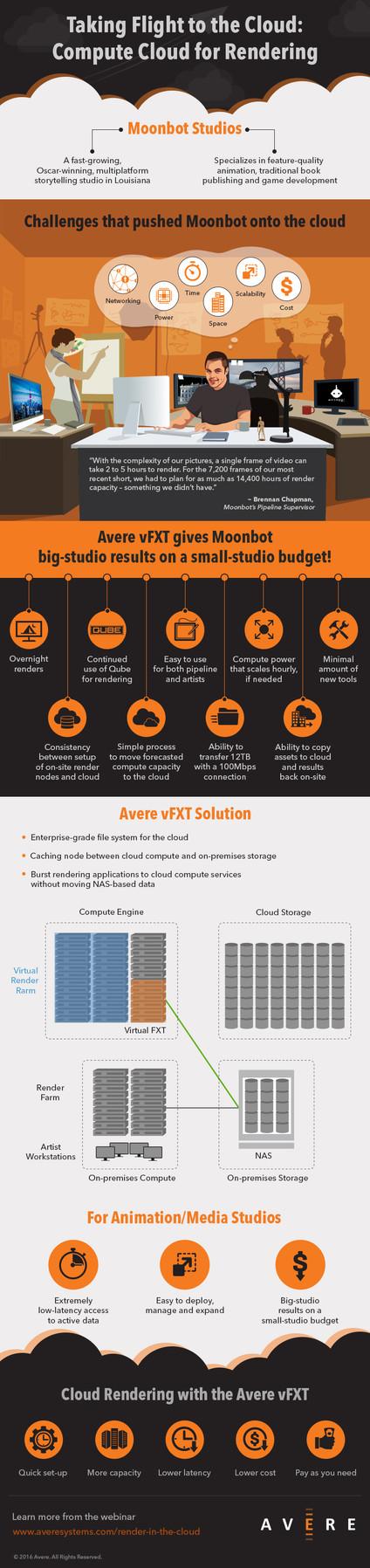 Avere_Infographic_041116.jpg