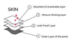 4 Layer Technology