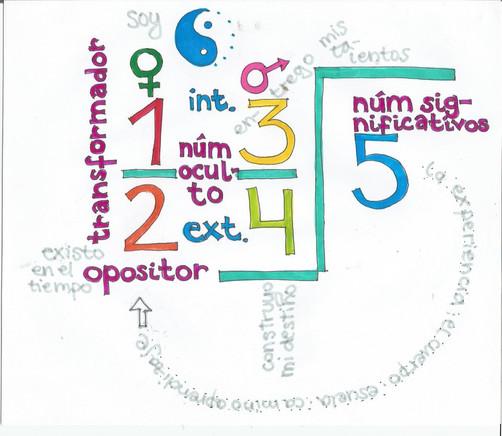 la fórmula de la numerología tántrica que entregó Yogi Bhajan