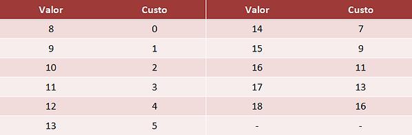 DnD Guilda de Aventureiros Tabela Custo