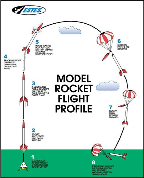 estes-rockets.jpg