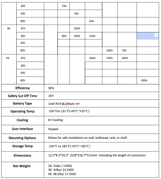 Technical Specifications(Three Phase)  M