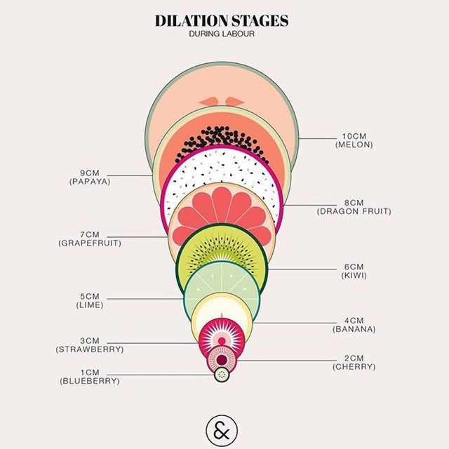 D is for Dilation