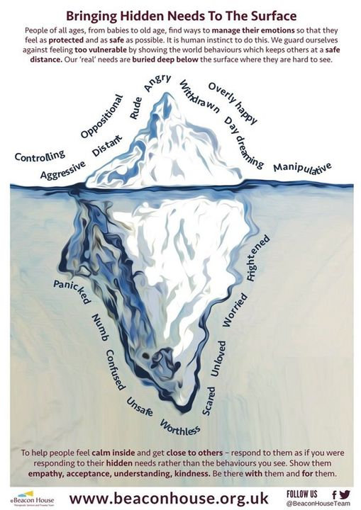 Hidden Needs Iceberg