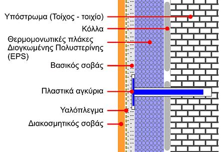 δείγμα τοίχου σε τομή με μόνωση και υποστρώματα