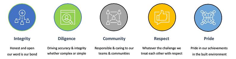 Flexi Group UK Values.png