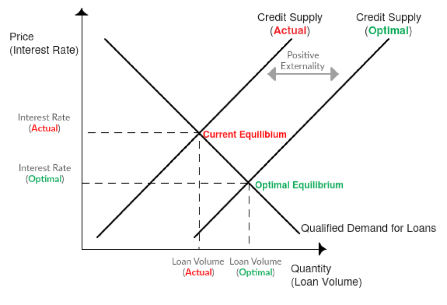 A graph showing the relationship between price, quantity, qualified demand for loans, and credit supply