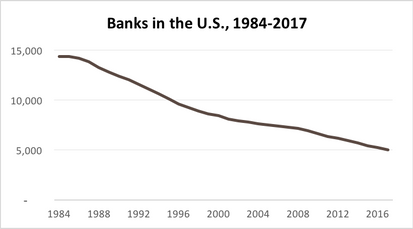 A Brief History of Community Banking