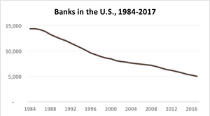65% Decrease in the number of banks in the U.S.