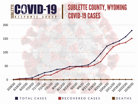 Five New COVID-19 Cases in Sublette County Today