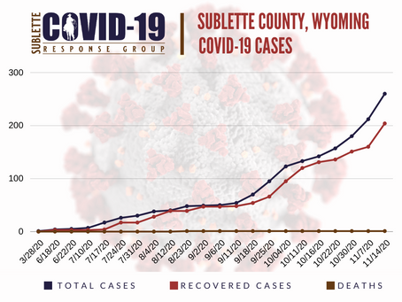 Sublette Case Count Climbs