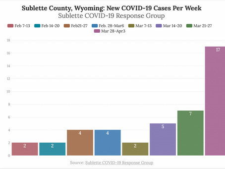Sublette Cases Increase, Variants Detected