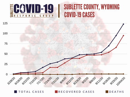 October 4, 2020 Sublette COVID-19 Update
