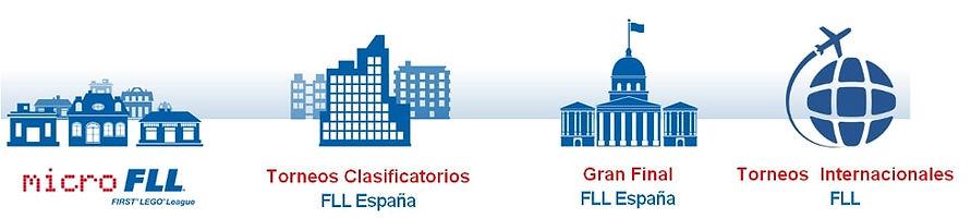 FLL_Estructura_Torneo.jpg