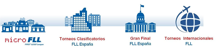 FLL_Estructura_Torneig.jpg