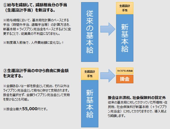 選択制確定拠出年金のスキーム図