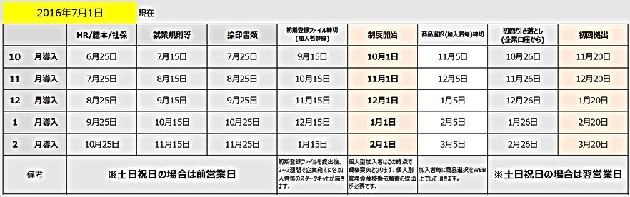 選択制確定拠出年金の導入スケジュール(2016年7月1日)