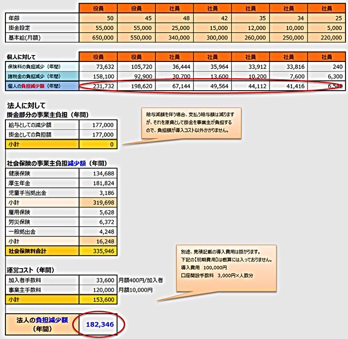 選択制確定拠出年金企業導入シミュレーション