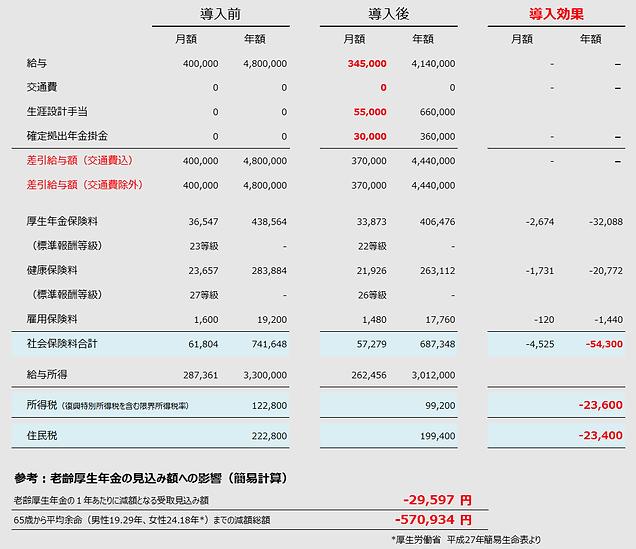選択制確定拠出年金税制シミュレーション