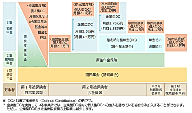 公的年金の仕組み図