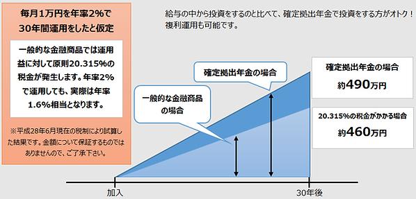 選択制確定拠出年金の3つの税制優遇|運用時